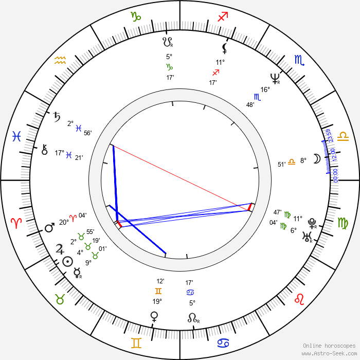 Djimon Hounsou - Birth horoscope chart