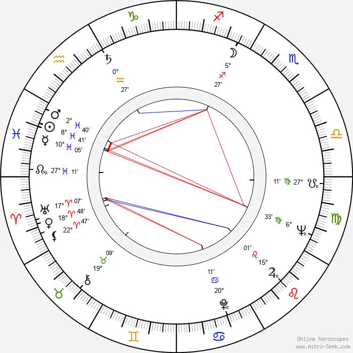 Djoko Rosic - Birth horoscope chart