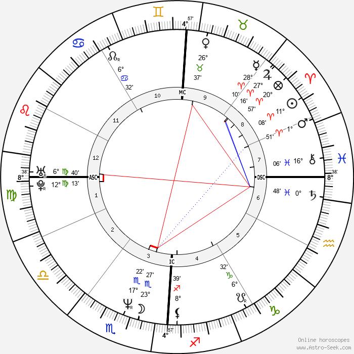 DMC - Birth horoscope chart