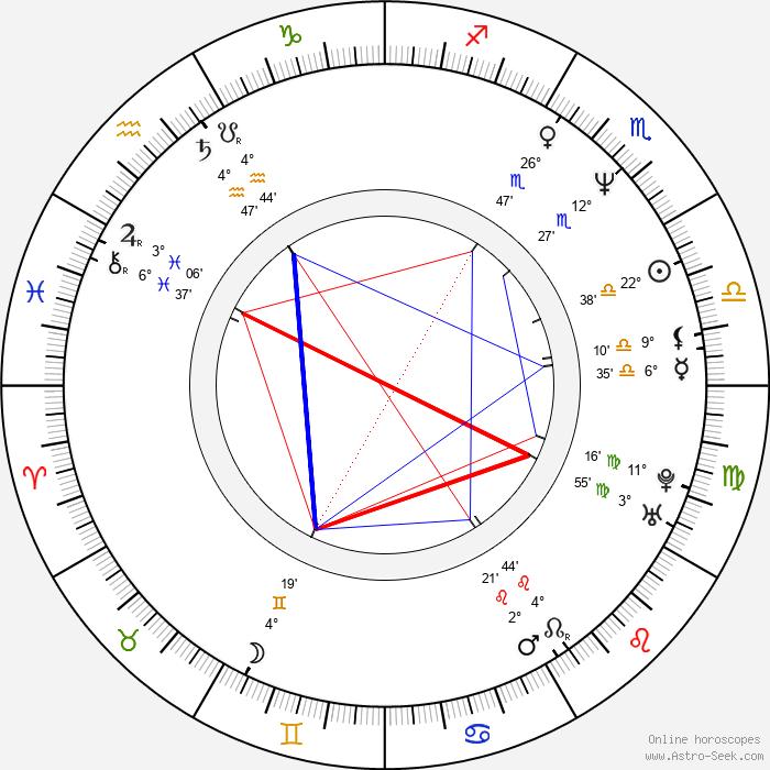 Dmitri Hvorostovsky - Birth horoscope chart