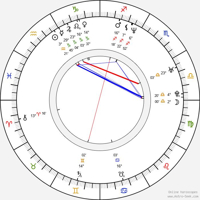 Dmitri Isayev - Birth horoscope chart