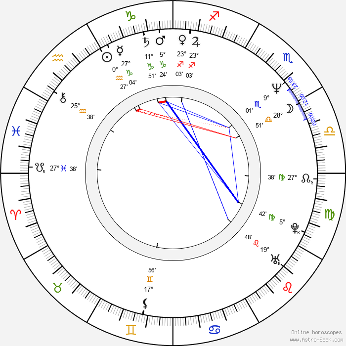 Dmitri Kharatyan - Birth horoscope chart