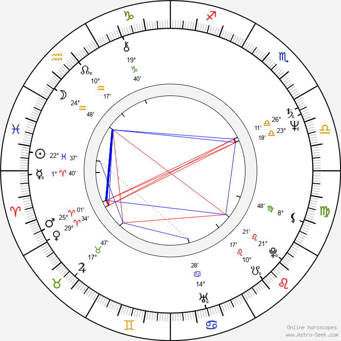 Dmitri Matveyev - Birth horoscope chart