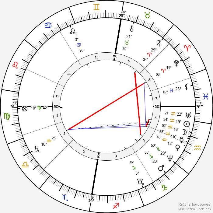 Dmitri Mendeleev - Birth horoscope chart
