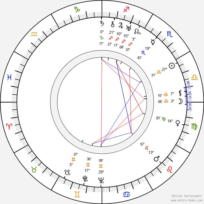 Dmitri Vasilyev - Birth horoscope chart