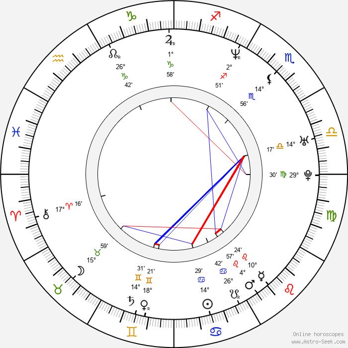 Dmitrij Fjodorov - Birth horoscope chart