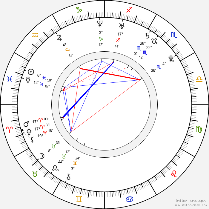 Dmitriy Kubasov - Birth horoscope chart