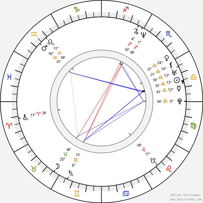 Dmitriy Orlov - Birth horoscope chart