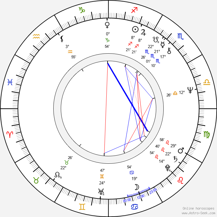 Dobrinka Stankova - Birth horoscope chart
