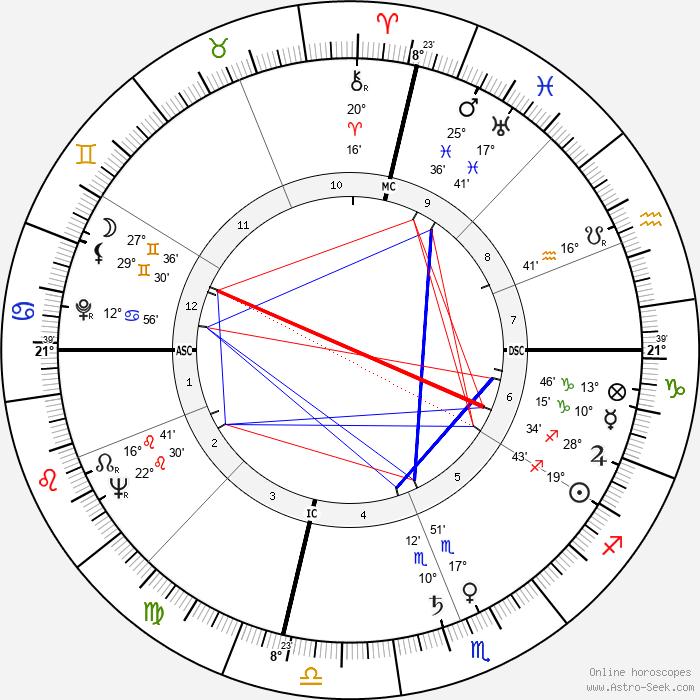 Doc Blanchard - Birth horoscope chart