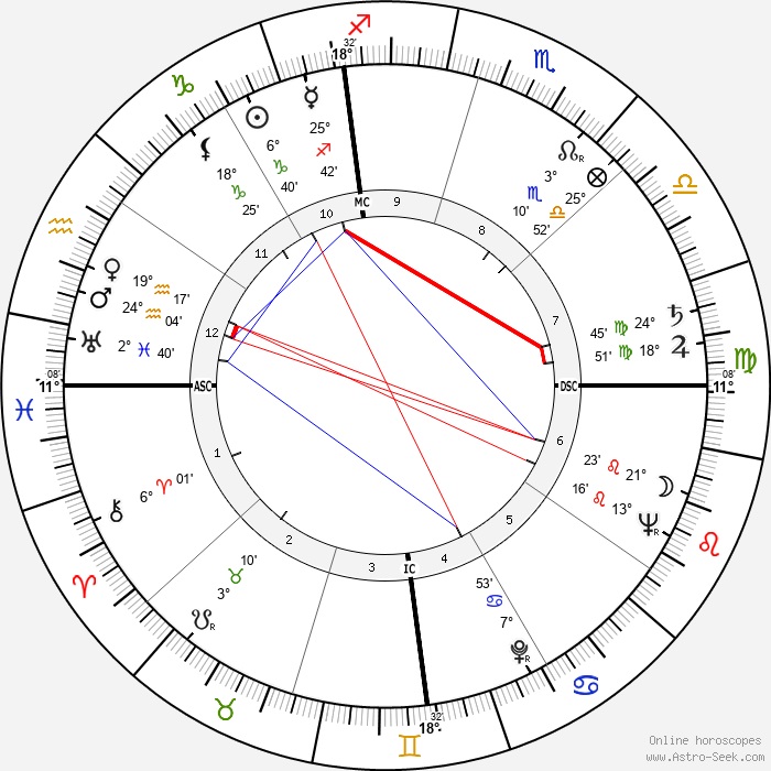 Doc Counsilman - Birth horoscope chart