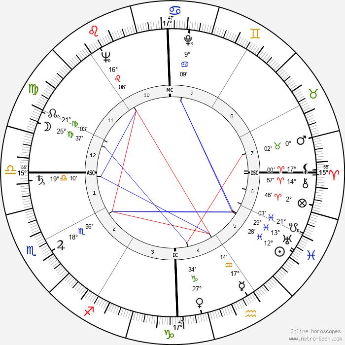Doc Watson - Birth horoscope chart
