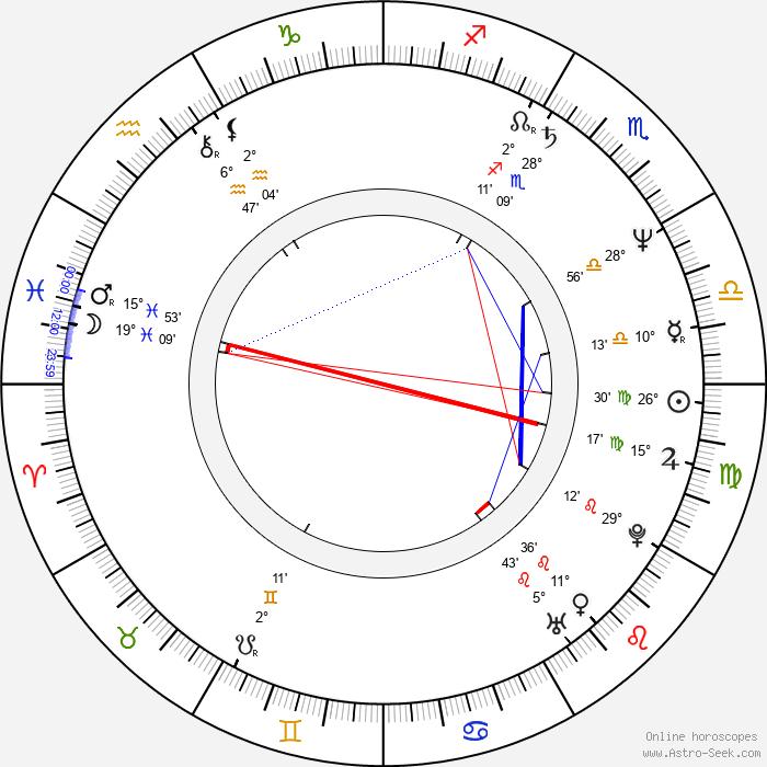 Docho Bodzhakov - Birth horoscope chart