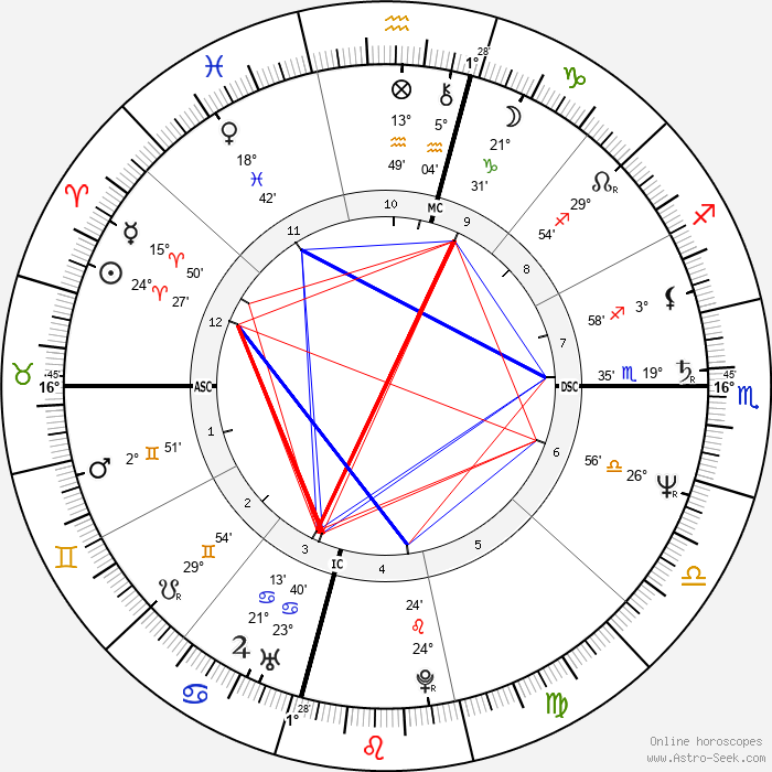 Dodi Fayed - Birth horoscope chart