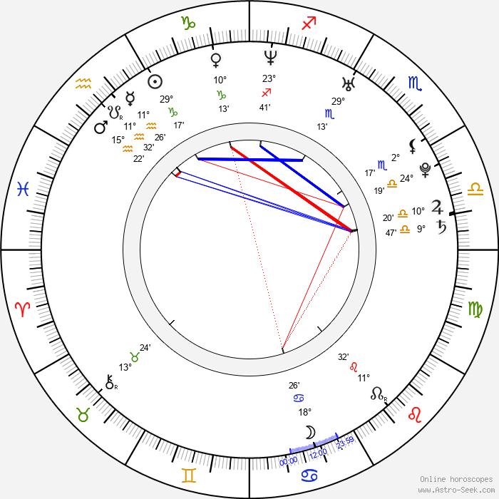 Dodo Kotman - Birth horoscope chart