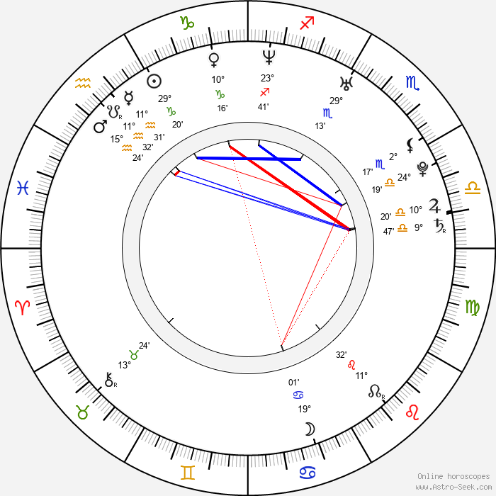 Dodo Kotman - Birth horoscope chart