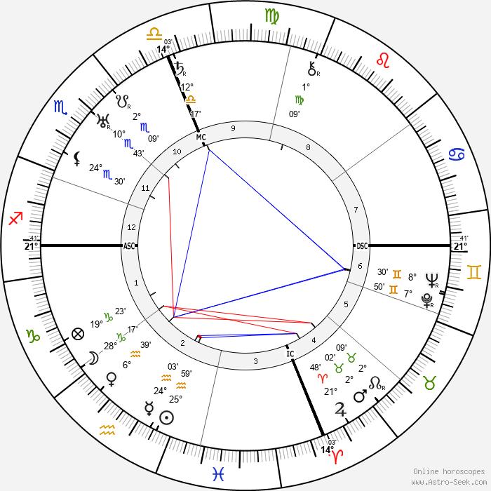 Dollie Lee Butler - Birth horoscope chart