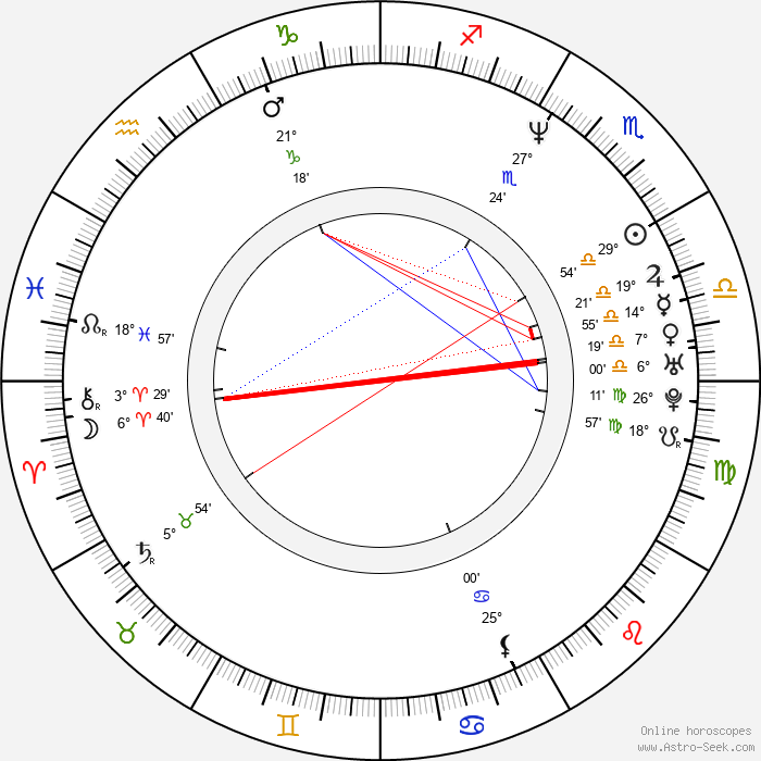 Dolly Buster - Birth horoscope chart