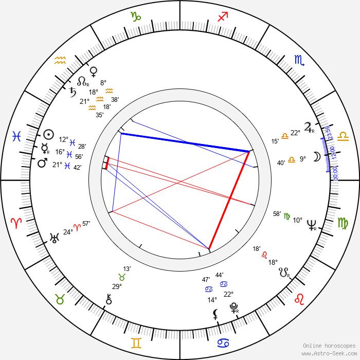 Dolores Dorn - Birth horoscope chart