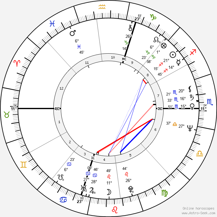 Dolores Marie Della-Penna - Birth horoscope chart
