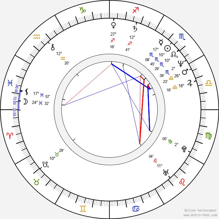 Dolph Lundgren - Birth horoscope chart