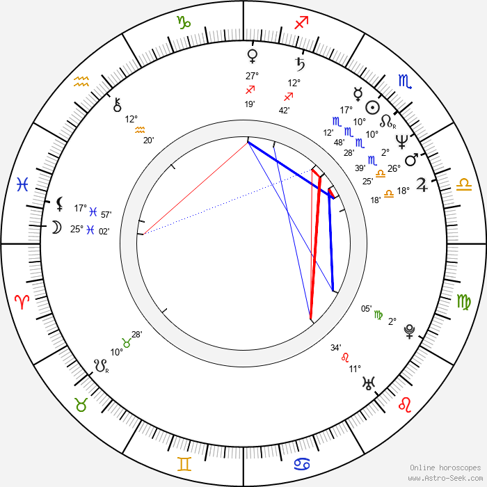 Dolph Lundgren - Birth horoscope chart