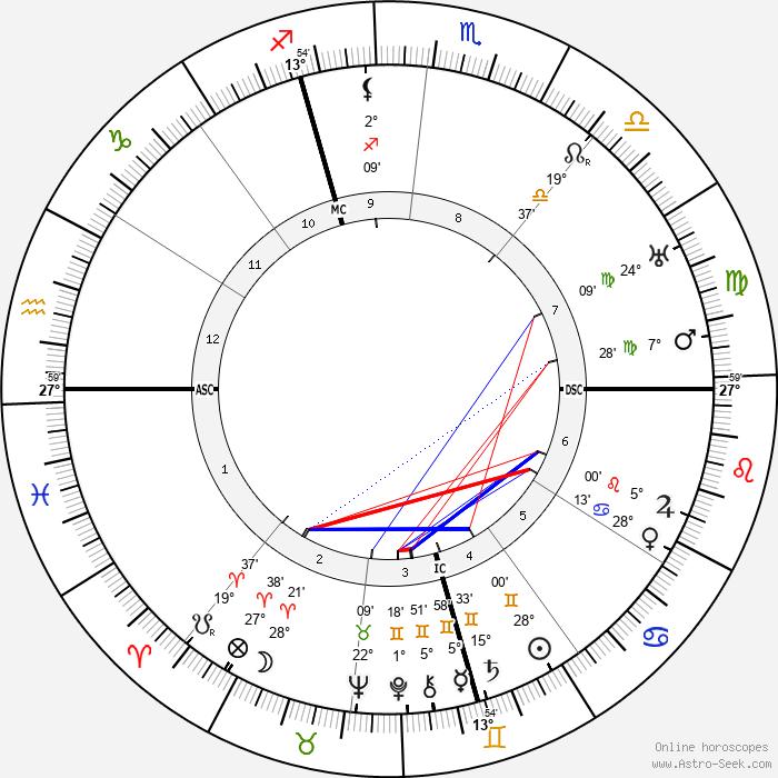 Dom Neroman - Birth horoscope chart