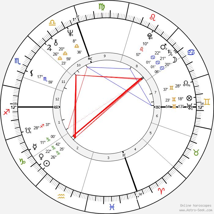 Domenic Troiano - Birth horoscope chart
