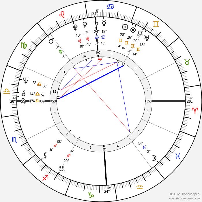 Domenico Adinolfi - Birth horoscope chart