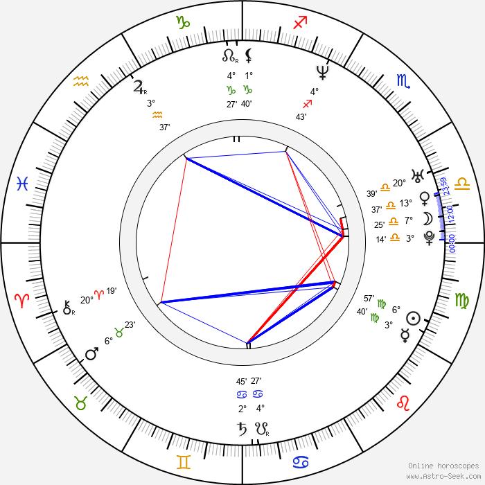 Domenico D'Ambrosio - Birth horoscope chart