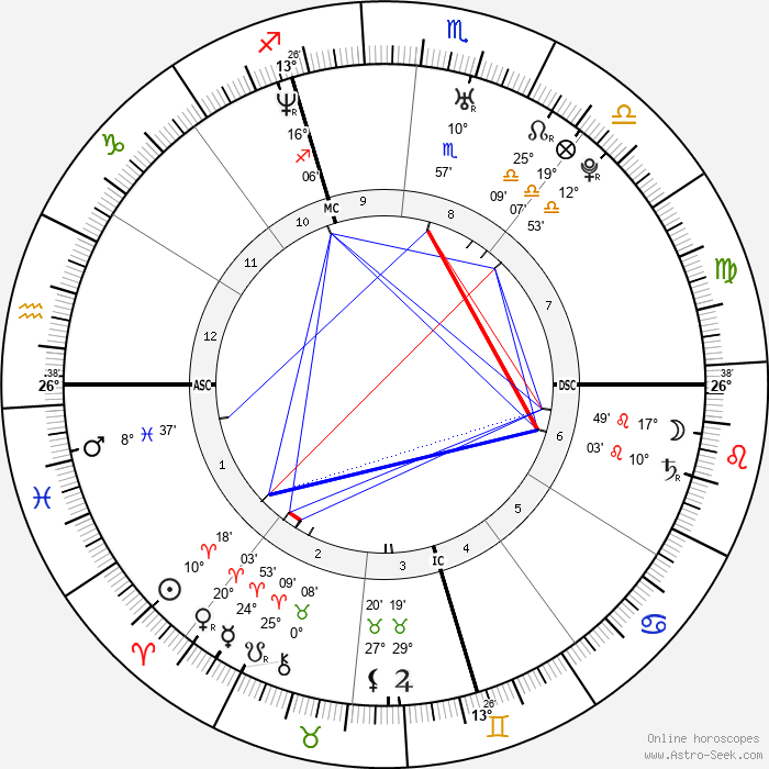 Domenico Fioravanti - Birth horoscope chart
