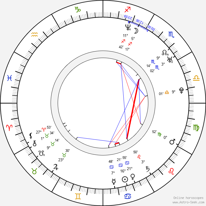 Domenico Martucci - Birth horoscope chart