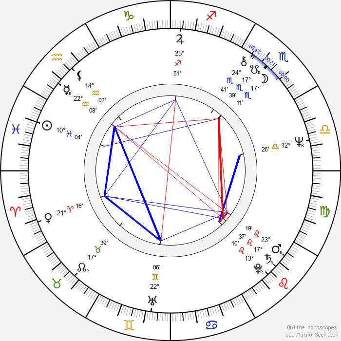 Domingo Ambriz - Birth horoscope chart