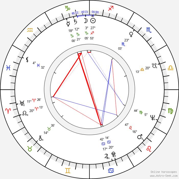 Dominic Barto - Birth horoscope chart