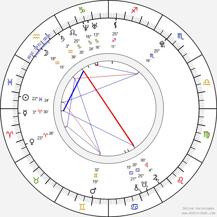 Dominic Deutscher - Birth horoscope chart