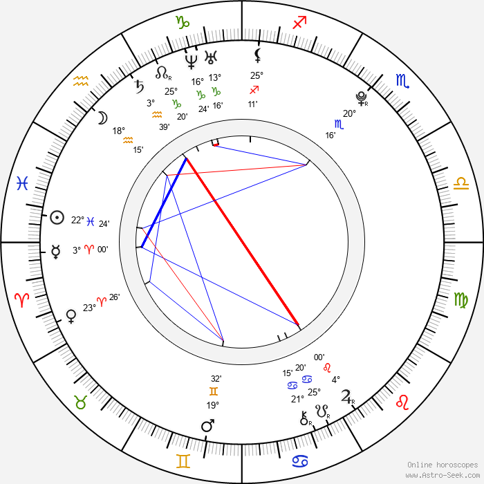 Dominic Deutscher - Birth horoscope chart