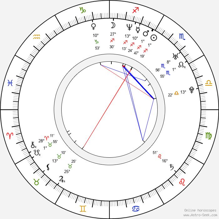 Dominic James - Birth horoscope chart