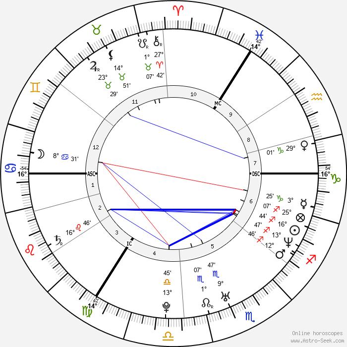Dominic Monaghan - Birth horoscope chart
