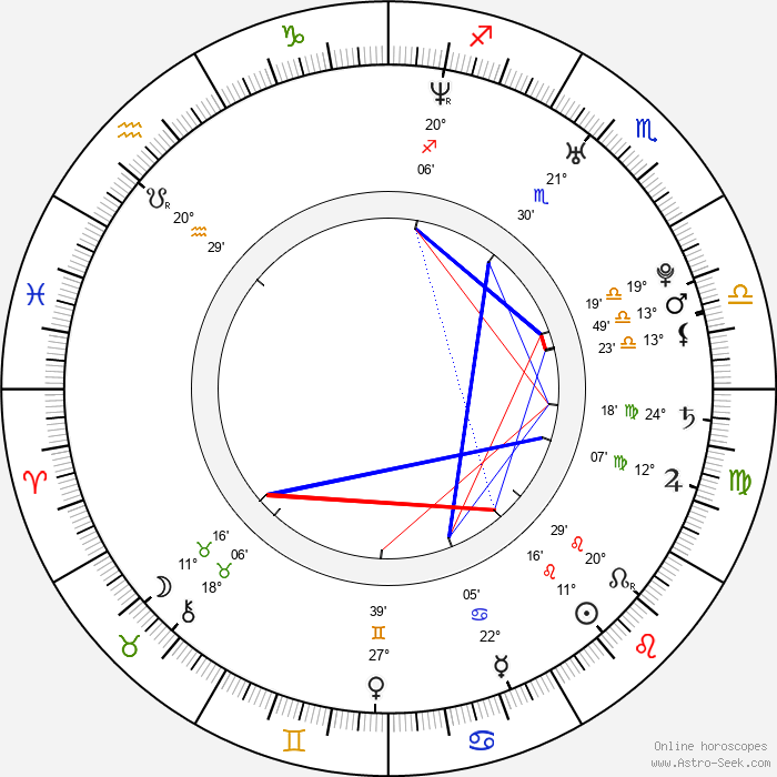Dominic Moore - Birth horoscope chart