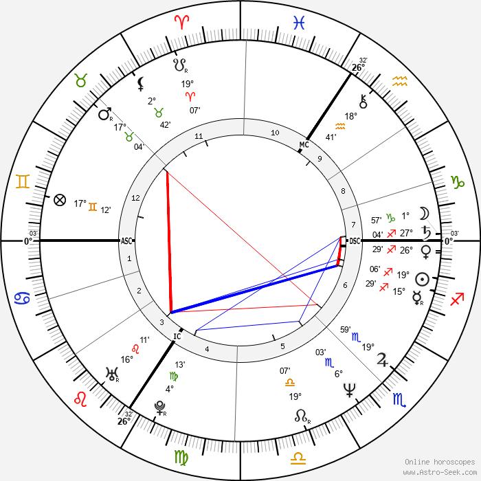 Dominic Raacke - Birth horoscope chart