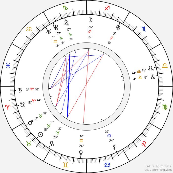 Dominic Scott Kay - Birth horoscope chart