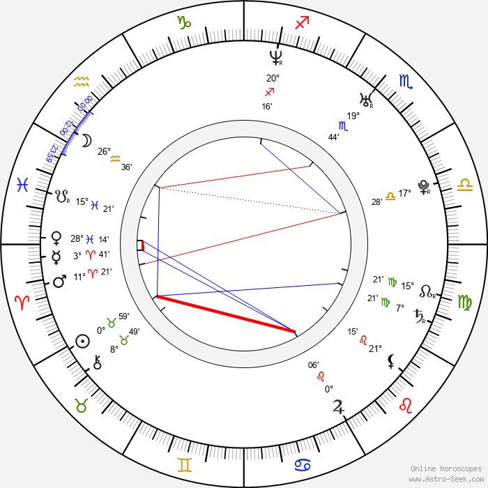 Dominic Zamprogna - Birth horoscope chart