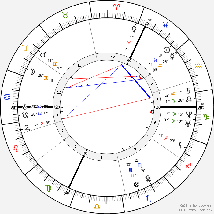 Dominik Büchele - Birth horoscope chart