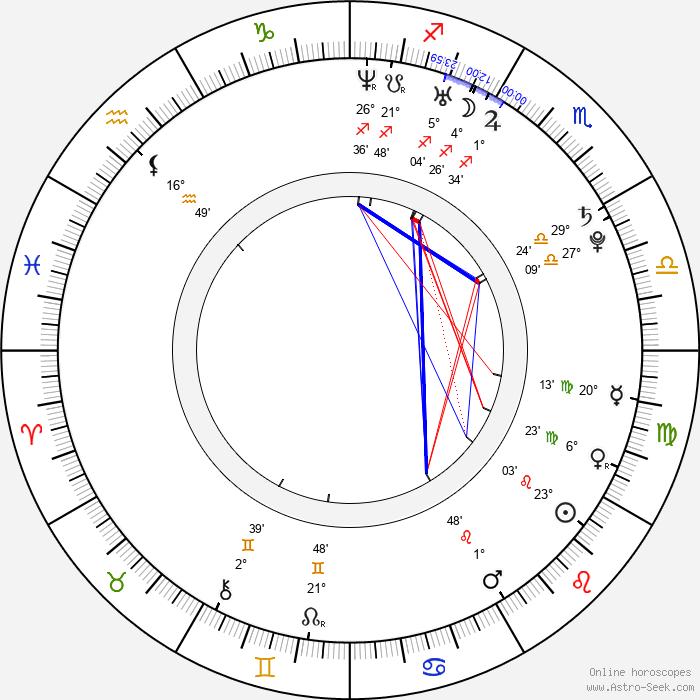 Dominik García-Lorido - Birth horoscope chart