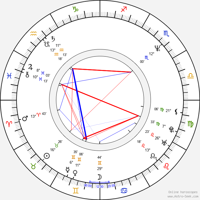 Dominik Moll - Birth horoscope chart