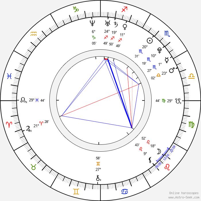 Dominik Suchý - Birth horoscope chart