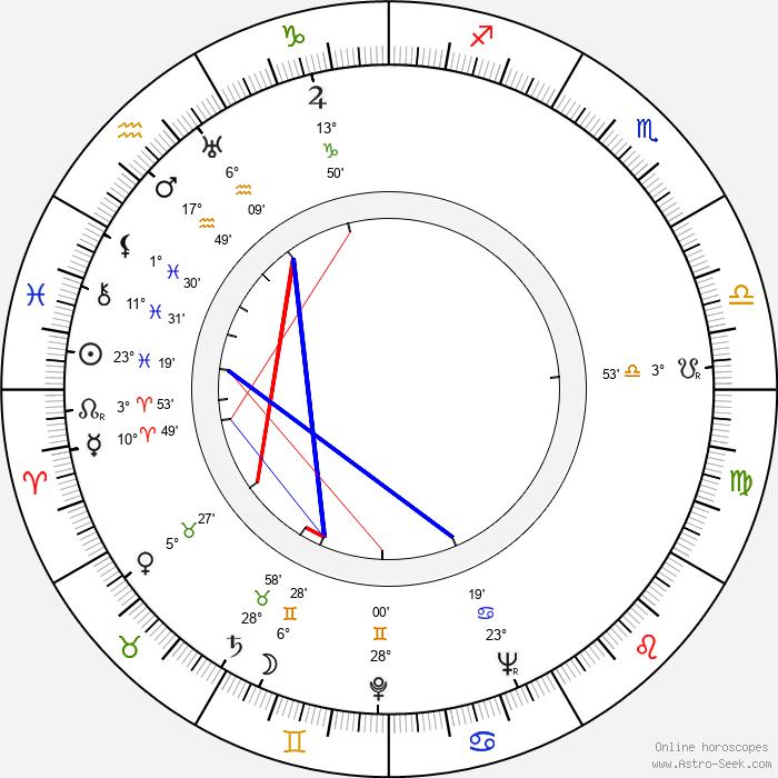 Dominik Tatarka - Birth horoscope chart