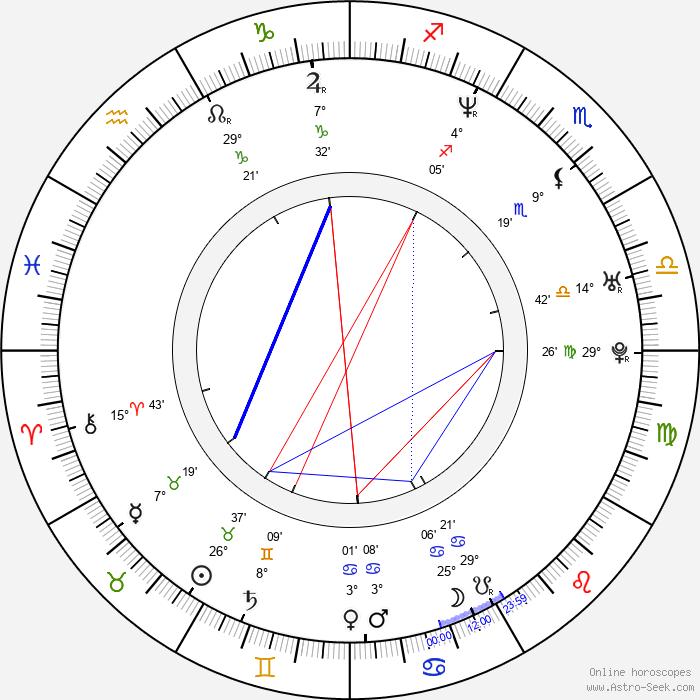 Dominika Bednarczyk - Birth horoscope chart