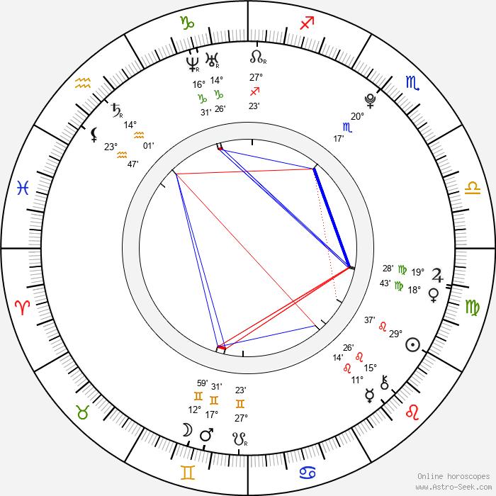 Dominika Gawliczková - Birth horoscope chart