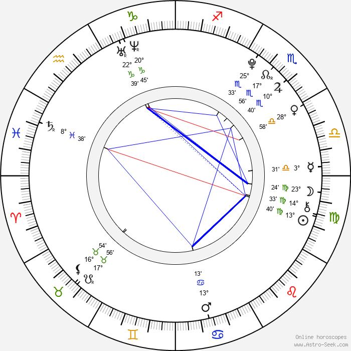 Dominika Myslivcová - Birth horoscope chart